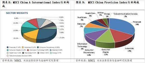 MSCI纳入A股对我国股市的影响