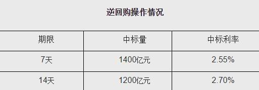 北京赛车技巧大全:央行今日以利率招标方式开展2600亿元逆回购操作