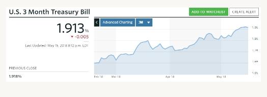 自2008年以来,短期美债收益率首次超过股息率