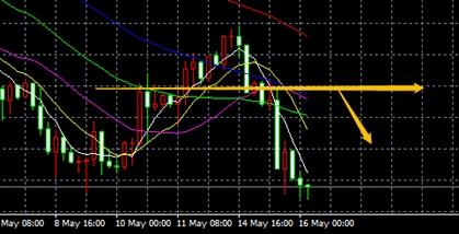 FCT领先外汇:5月16日交易策略