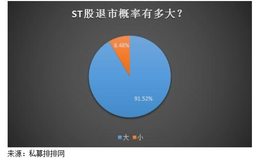 逾九成私募认为ST股退市是大概率事件 私募:回避ST股的投机操作