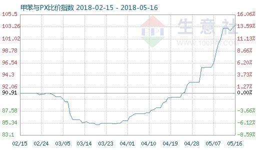 5月16日甲苯与PX比价指数图