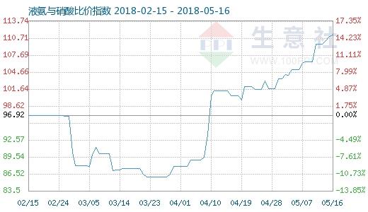 5月16日液氨与硝酸比价指数图