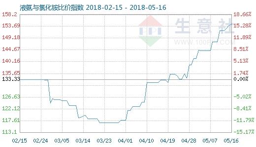 5月16日液氨与氯化铵比价指数图