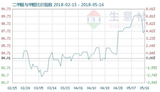 5月16日二甲醚与甲醛比价指数图