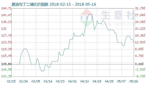 5月16日原油与丁二烯比价指数图