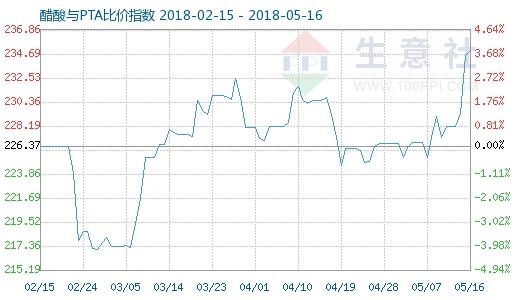 5月16日醋酸与PTA比价指数图