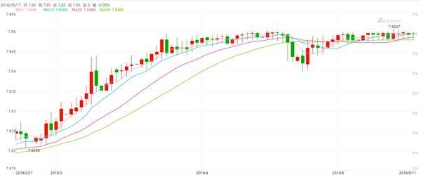 香港金管局再买入94.99亿港元