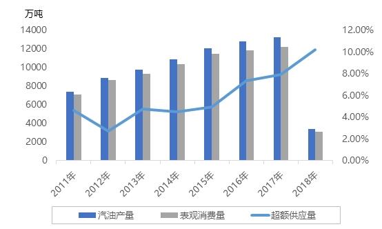 新能源发展迅速 汽油市场连年呈现供应过剩局面