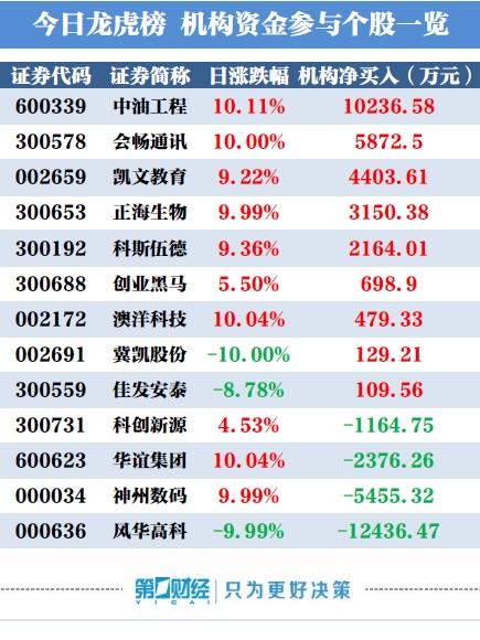 彩八彩票电脑版:龙虎榜:机构买入这9股_卖出风华高科1.24亿元