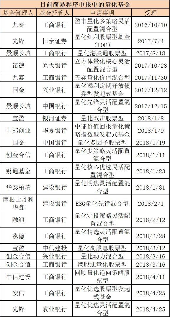 """北京赛车官网投注app:注意了!这两类基金或暂缓审批_""""全攻全守""""不让搞了?"""