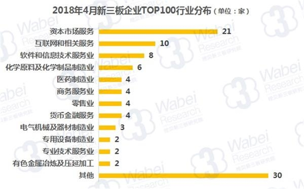 2018年4月新三板企业TOP100行业分布(挖贝新三板研究院制图)