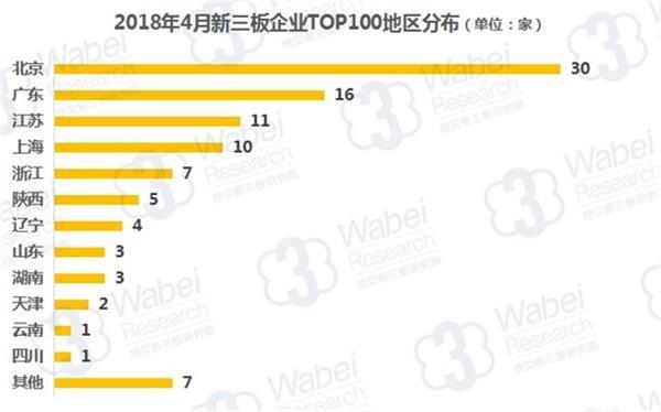 2018年4月新三板企业TOP100地区分布(挖贝新三板研究院制图)