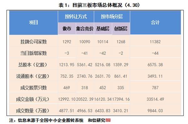 三板市场:做市指数运行的分析与研究
