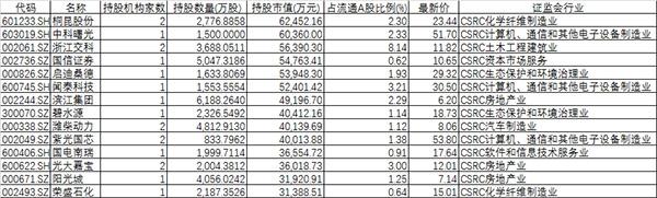 新金沙娱乐平台:Social_security_public_offering_QFII_transfer_position:_evacuation_of_Baima_blue-chip_jiaochang_ChiNext_not_far?