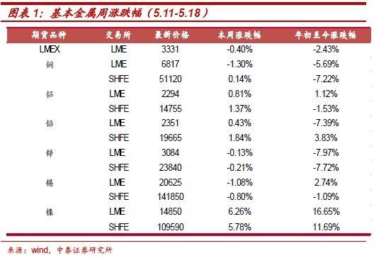 电解铝行业前景分析:继续看好板块投资机会
