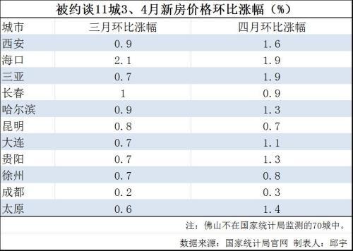 500万彩票网官网首页:住建部约谈12城:不都是房价涨了_这指标体系是关键