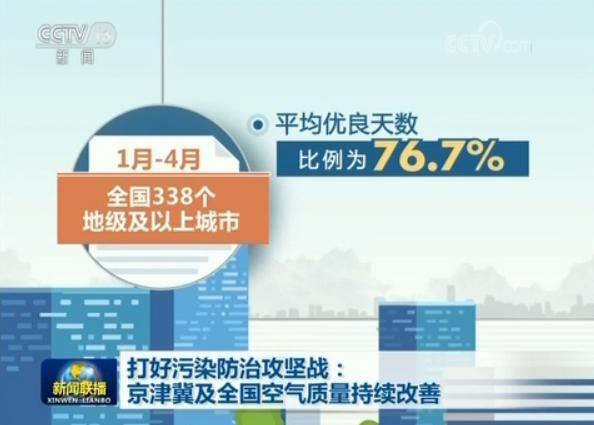 打好净化防治攻坚战:京津冀及全国气氛质量继续改善