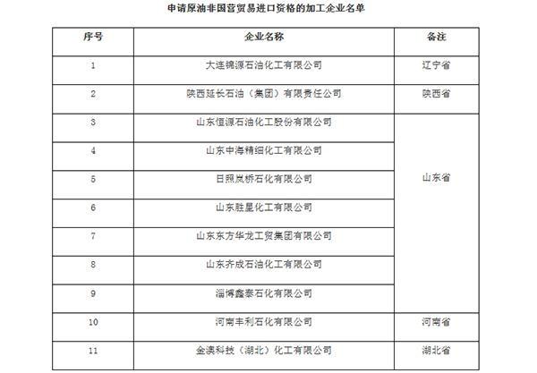 辽陕鲁豫鄂等省11家加工企业获原油非公营商业入口资历