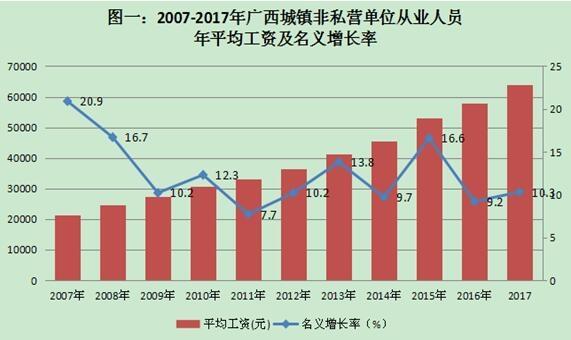 华西村人均收入_柳州2017年人均收入