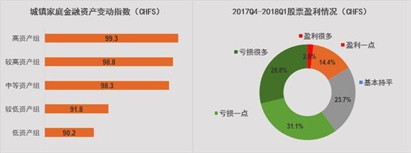 88彩票11选5专家:报告称城镇家庭金融资产缩水_一季度投资房比例超50%