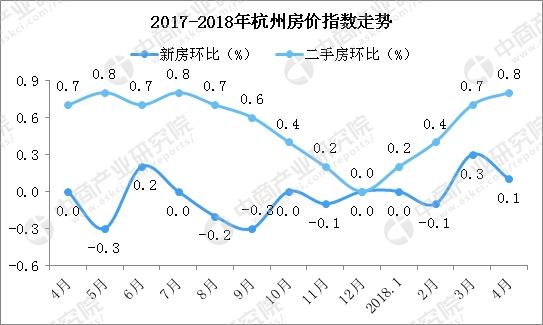 杭州首现万人摇号 2018年杭州房价还会上涨吗 图图片