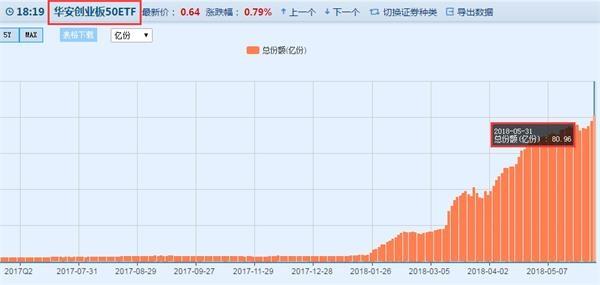 北京pk10赛车怎么玩:创业板有情况?年内这只ETF份额暴增27倍!这些公司业绩持续在增长