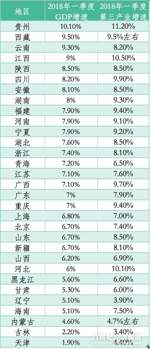 广东经济总量排名一直第一_广东各市退休金排名