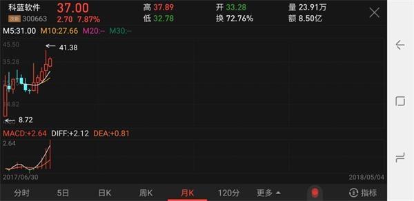 """金沙国际娱乐机构:炒股有多难?上市公司""""股神""""炒股3个月_亏掉一整年利润"""
