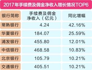 """细数2017年A股上市银行""""八宗最"""""""