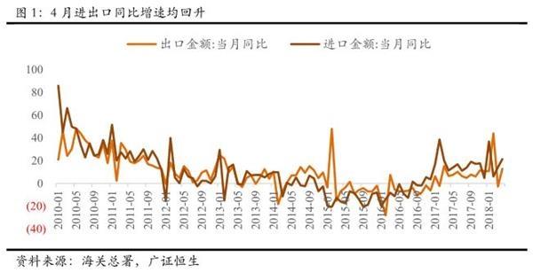 数据点评:出口超预期高增