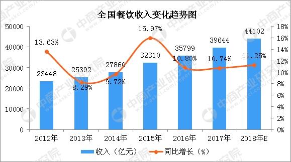 火锅行业市场分析