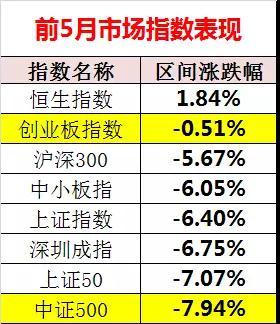新鲜出炉!前5月基金业绩50强榜单来了,这市场赚20%真难!