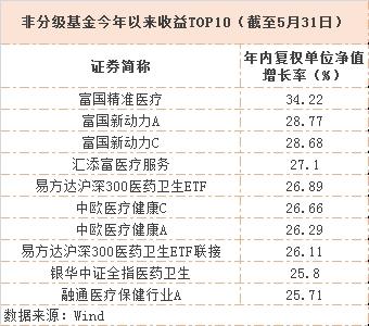 手机东方彩票网:May_revenue_rankings_released:_These_funds_performed_best_in_May