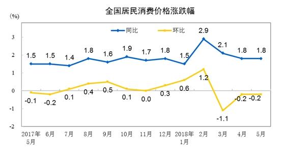 5月PPI同比增长超预期 专家预测未来几个月仍将保持4%