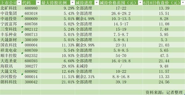 广东11选5手机投注:A股壳清仓大处理_中科招商变现49亿险渡刚兑危机