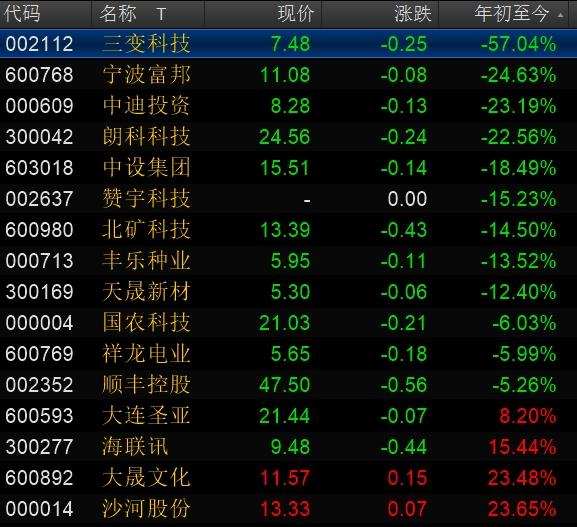 中科招商举牌16家上市公司壳股今年以来行情表现。资料来源:万德资讯