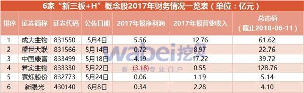 6家新三板+H概念股2017年财务情况一览表(挖贝网wabei.cn配图)
