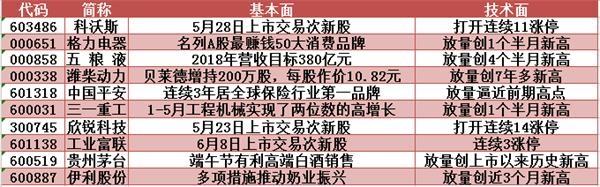 主力资金微微净流入 华阳集团放量怒冲涨停创