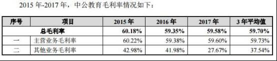 中公教育借壳亚夏汽车估值大增 多次涉虚假宣传被罚