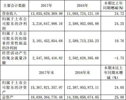 恒瑞医药2017年年报