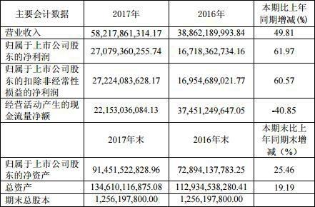 贵州茅台2017年年报