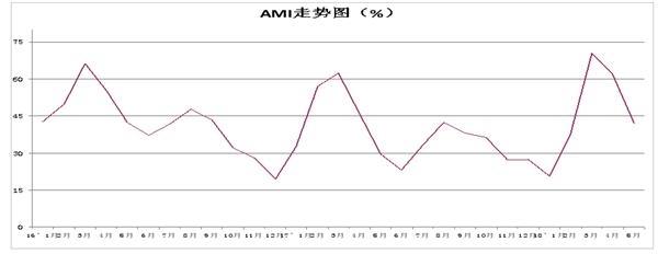 2018年5月中国农机市场景气指数42.1%