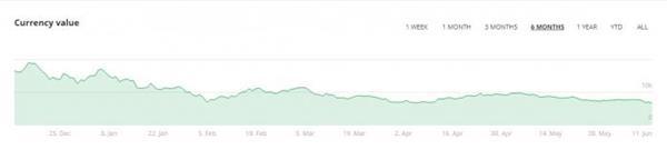比特币近六个月走势。截图来源:bitstamp