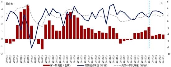 2017Q1至今美国第一层利差收窄较快