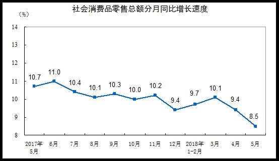 统计局:5月份社会消费品零售总额增长8.5%