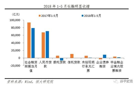 2018年1-5月社融明显收缩