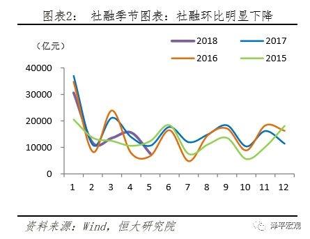 社融季节图表,社融环比明显下降