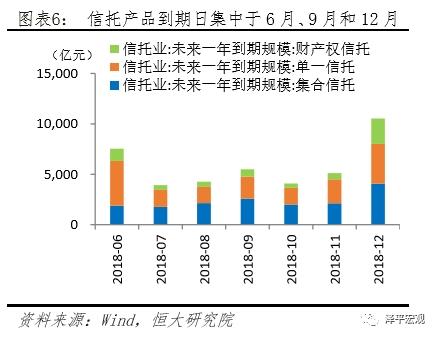 信托产品到期日集中于6月、9月和12月
