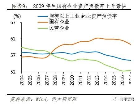 2009年后国有企业资产负债率上升最快